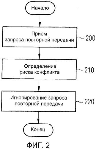 Избегание конфликтов между полупостоянным распределением и динамическим распределением в сетях радиодоступа