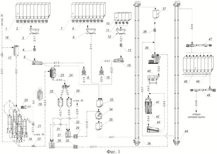 Способ производства комбикорма с использованием суспензии сине-зеленых микроводорослей и линия для его осуществления