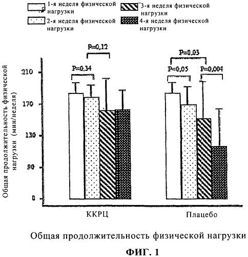Пищевая добавка, содержащая α-кетокислоты