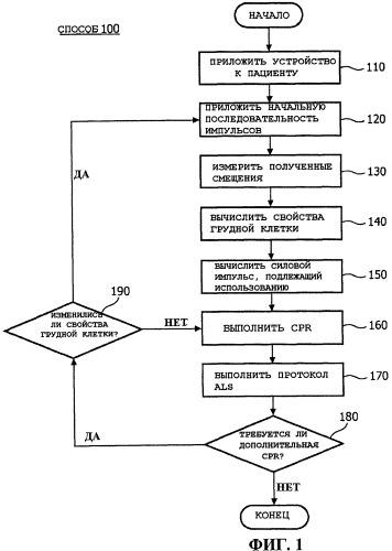 Система и способ для автоматической кардиопульмональной реанимации (cpr)