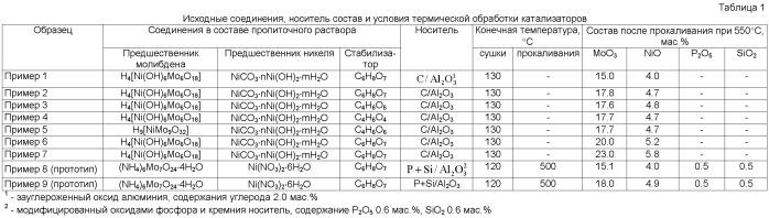 Состав и способ синтеза катализатора гидродеоксигенации кислородсодержащего углеводородного сырья