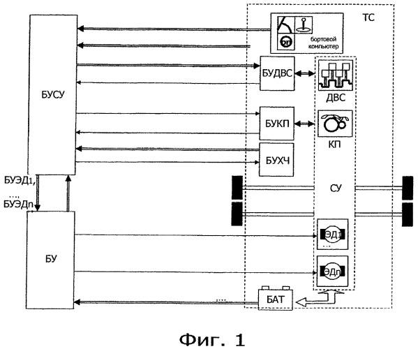 Способ управления рекуперативным торможением транспортного средства, содержащего по меньшей мере один электрический двигатель