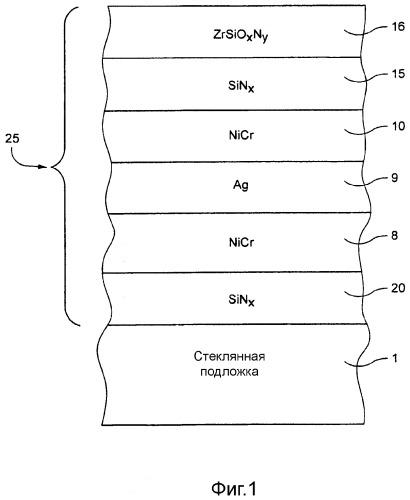 Изделие, покрытое низкоэмиссионным покрытием, включающим оксид циркония и/или цирконий-кремний оксинитрид