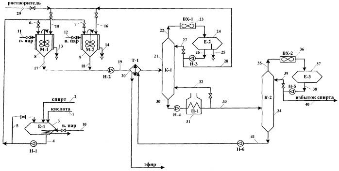 Способ получения эфирной присадки к глубоко гидроочищенному дизельному топливу
