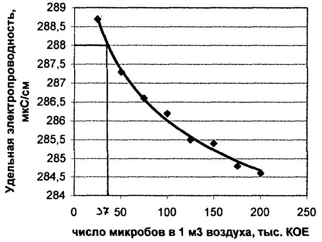 Способ определения численности микроорганизмов в воздухе