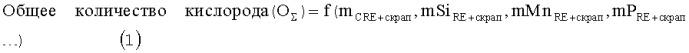 Способ выплавки стали в кислородном конвертере