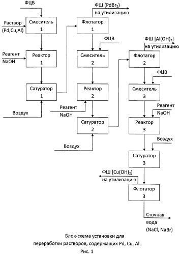 Способ переработки палладиевых отработанных катализаторов
