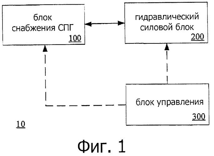 Гидравлическая система для заправки сжатым природным газом и способ управления заправкой газом
