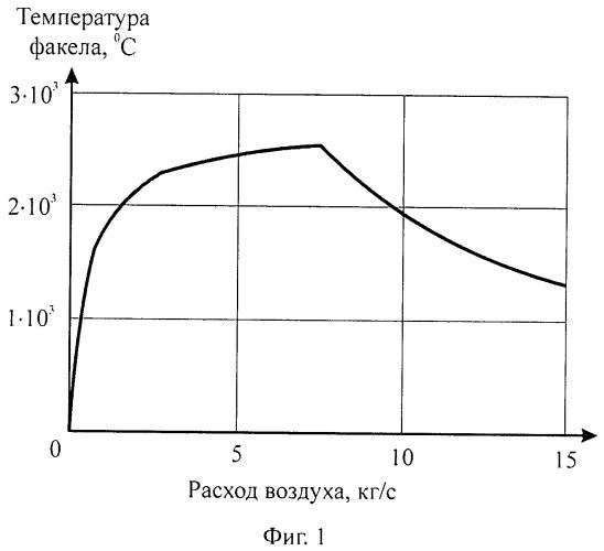Способ оптимизации процесса горения топлива