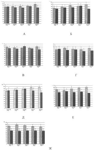 Способ оценки α и β2-адренореактивности эритроцитов человека по изменению их осмотической резистентности под влиянием адреналина и адреноблокаторов