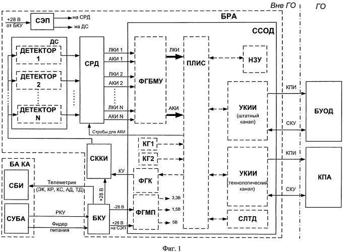 Удаленная система сбора и обработки данных для бортовой регистрирующей аппаратуры