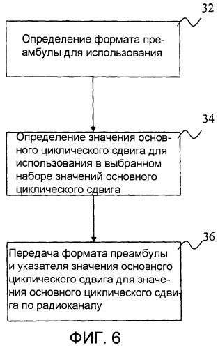 Способ и устройство для осуществления связи по радиоканалу