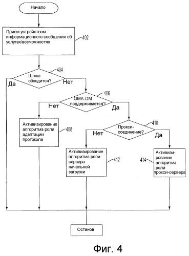 Методики управления функциональными возможностями шлюза для поддержки управления устройствами в системе связи