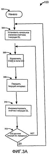 Работа на многих несущих в системах передачи данных