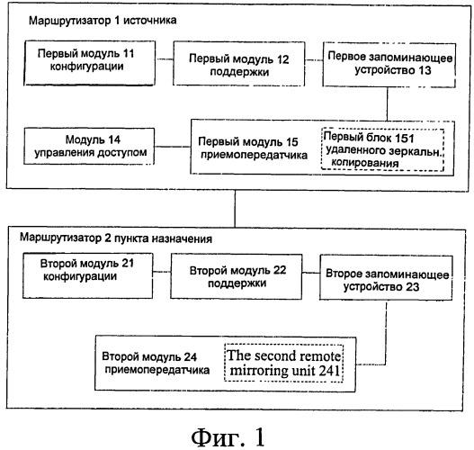 Способ и маршрутизатор для выполнения зеркального копирования