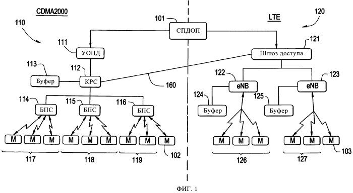 Способ управления незаметным переходом между сетями, действующими согласно различным протоколам