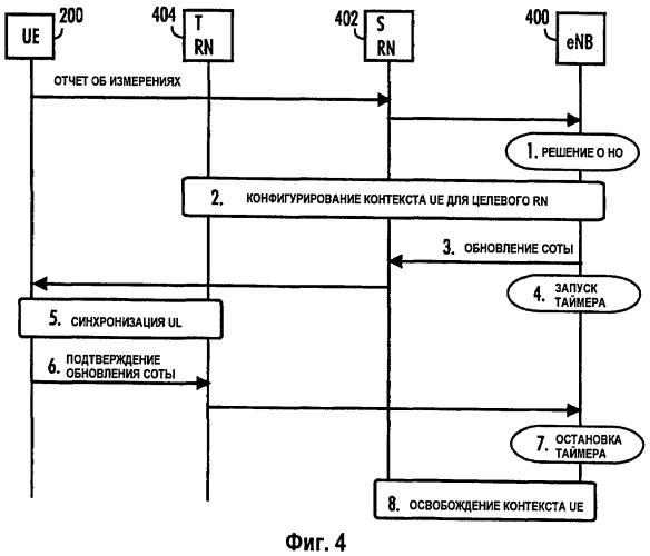 Способ, компьютерная программа, устройство и система