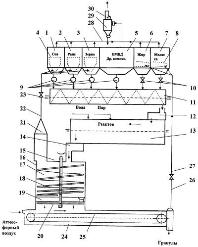 Способ производства гранулированных комбикормов