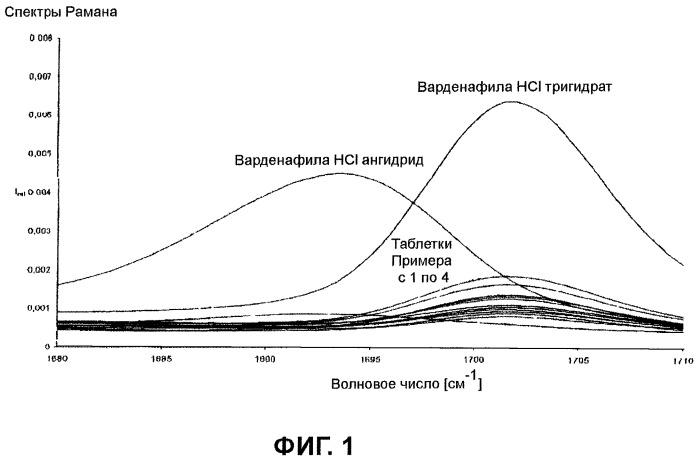 Способ приготовления лекарственного средства, содержащего варденафила гидрохлорида тригидрат