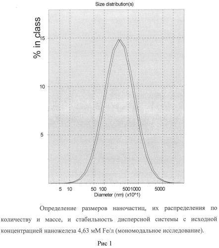 Способ получения биологически активной наножидкости на основе наночастиц оксида железа (ii, iii) и производного 3-гидроксипиридина