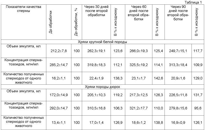 Инъекционный препарат для повышения спермопродукции у производителей сельскохозяйственных животных и петухов и способ его применения