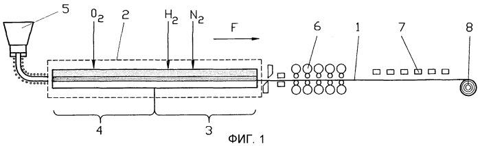 Способ и устройство для непрерывного литья сляба