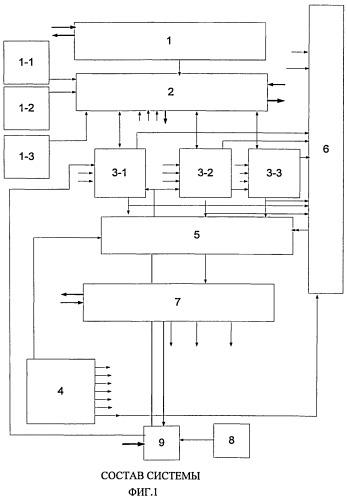 Система автоматического управления