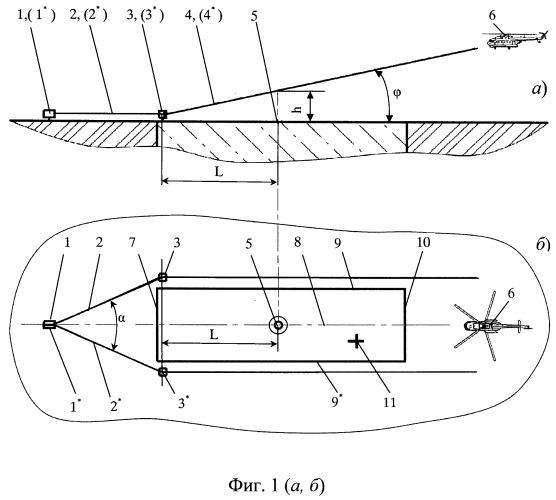 Лазерная система посадки летательных аппаратов (ла) на малоразмерные взлетно-посадочные площадки (впп)