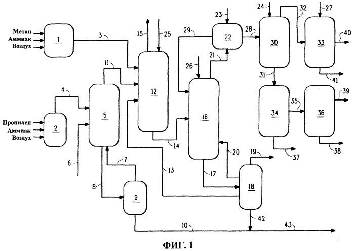 Улучшенный способ совместного получения акрилонитрила и циановодорода