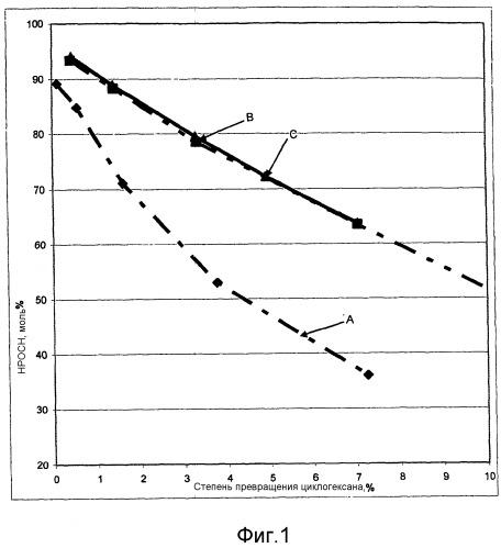 Способ получения алкилгидропероксидных соединений