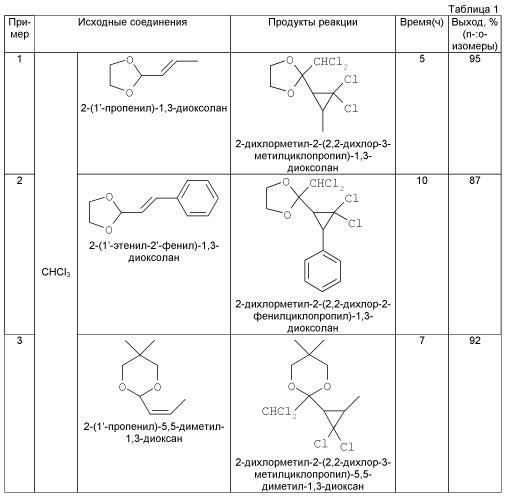 Способ получения 2-(дихлорметил)-2-(гем-дихлорциклопропил)-1,3-диоксациклоалканов