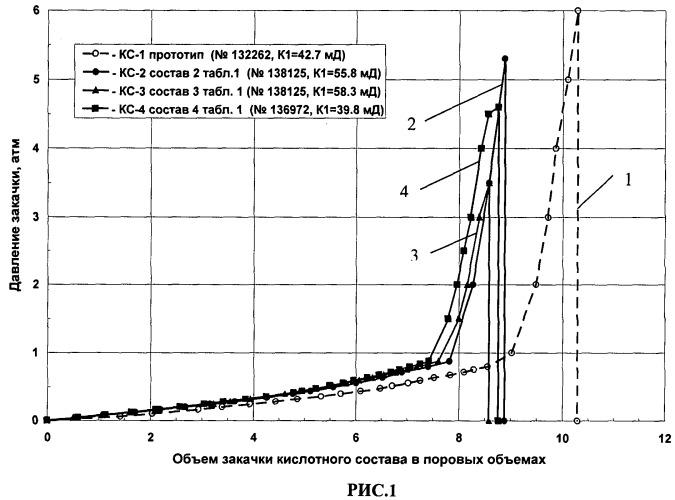 Поверхностно-активный кислотный состав для обработки карбонатных коллекторов
