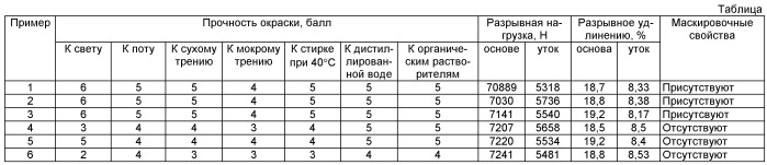 Композиция для крашения термостойкой ткани