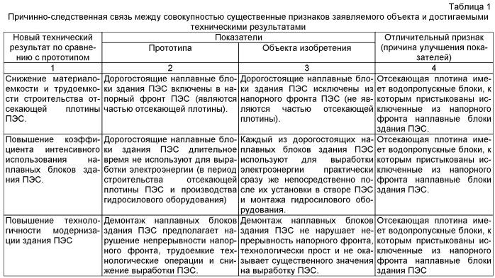 Комплекс основных гидротехнических сооружений однобассейновой приливной электростанции (пэс)