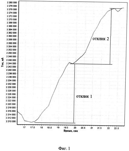 Способ определения платины в водных растворах методом хронопотенциометрии