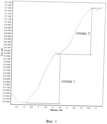 Способ определения золота в водных растворах методом хронопотенциометрии
