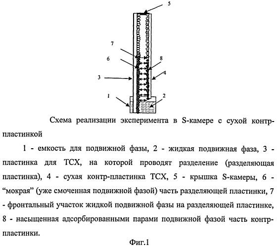 Способ разделения методом тонкослойной хроматографии