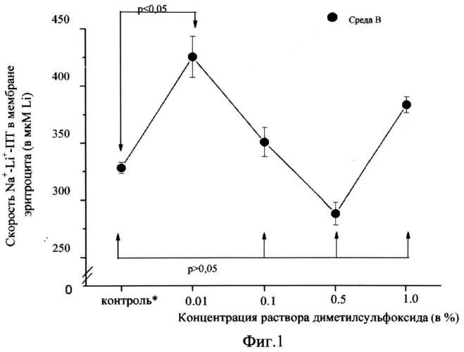 Способ оценки влияния лекарственных веществ на проницаемость клеточных мембран по натрию