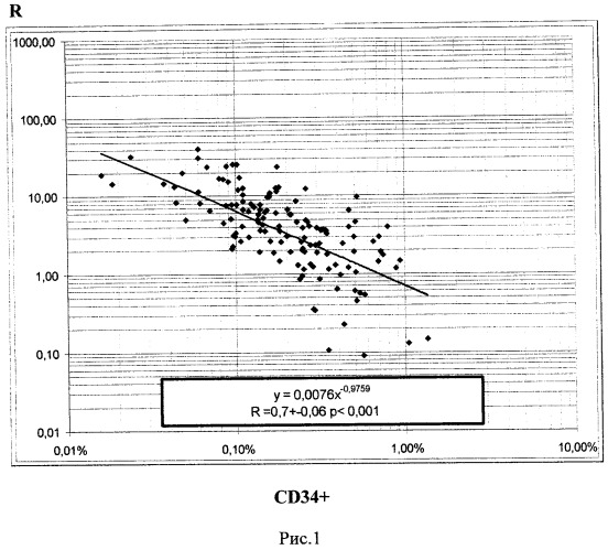Способ динамической оценки состояния реципиента после трансплантации трупной печени