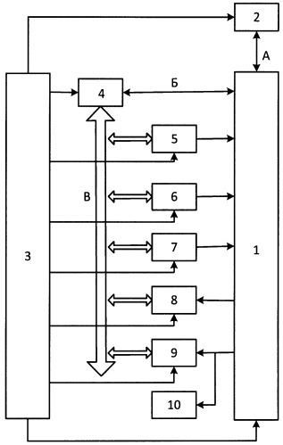 Стенд для диагностики микропроцессорной системы управления локомотивом