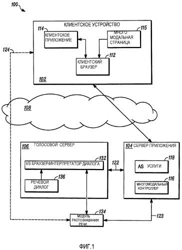 Способы и устройство для осуществления распределенных многомодальных приложений