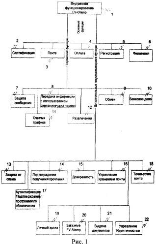 Электронная сертификация, индентификация и передача информации с использованием кодированных графических изображений