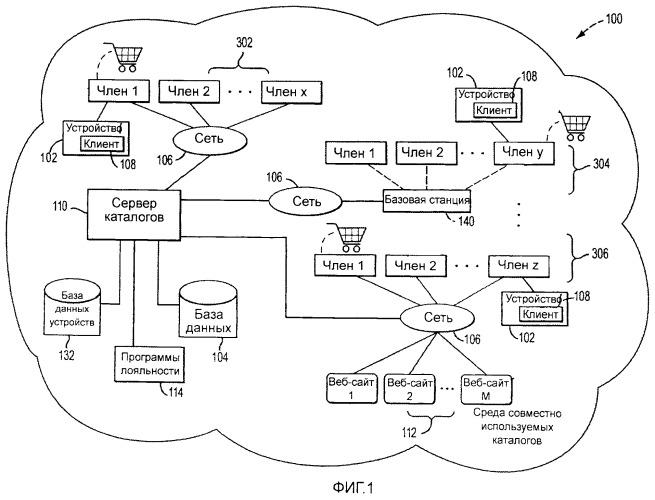 Не зависимое от оператора, устройства и платформы агрегирование, межплатформенное преобразование, задействование и распространение каталогов пользовательских действий