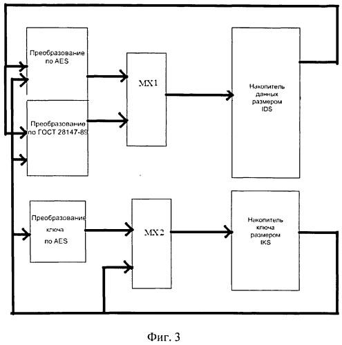 Устройство шифрования данных по стандартам гост 28147-89 и aes