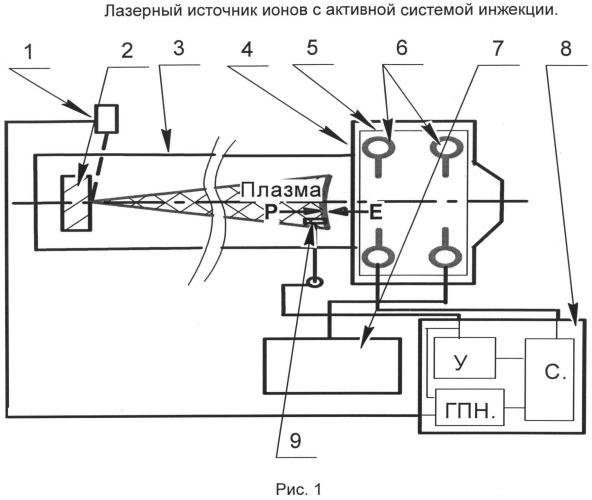 Лазерный источник ионов с активной системой инжекции