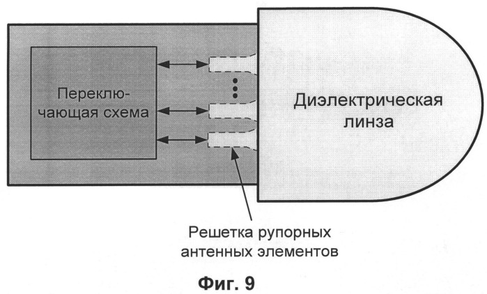 Линзовая антенна с электронным сканированием луча