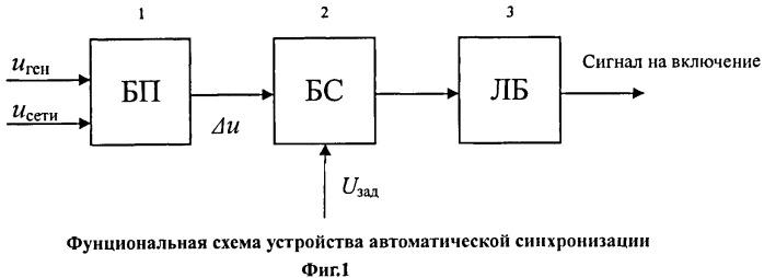 Способ синхронизации возбужденного синхронного генератора с сетью