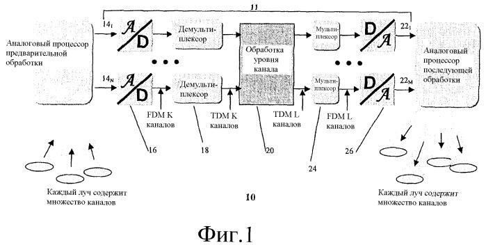 Модульная система цифровой обработки для полезных нагрузок спутников связи