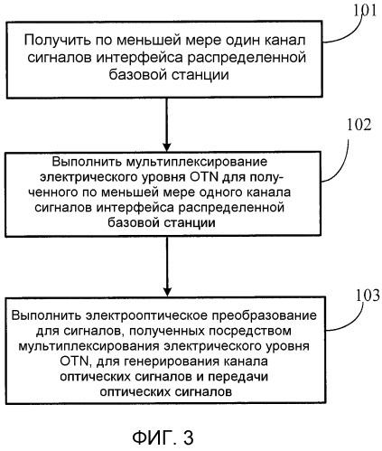 Способ и устройство обработки передачи сигнала и распределенная базовая станция