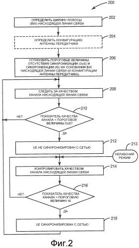 Обнаружение синхронизации с использованием ширины полосы и конфигурации антенны